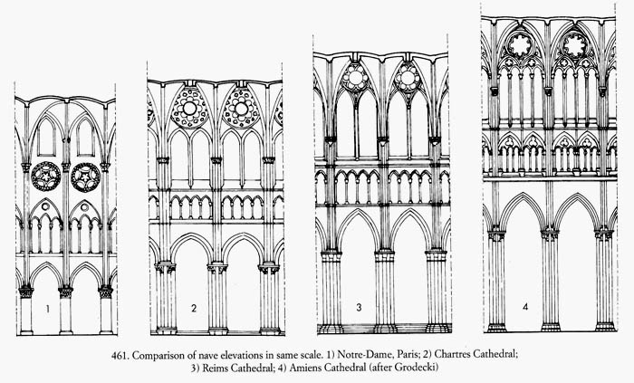 Comparison Of Nave Elevations In Same Scale 1 Notre Dame Paris 2 Chartres Cathedral 3 Reims 4 Amiens After Grodecki